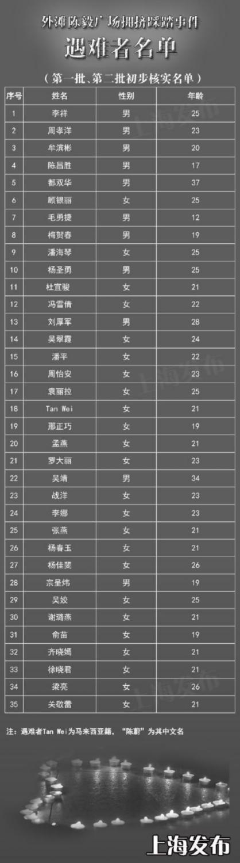 上海踩踏事故35名遇难者名单公布 家属前往现场祭奠