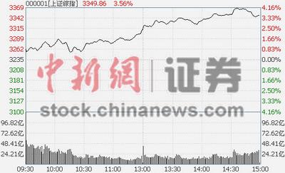 2015年A股开门红:沪指涨3.58%创65个月新高