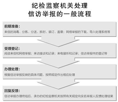 中纪委网站客户端上线 专家:有效减少诬告