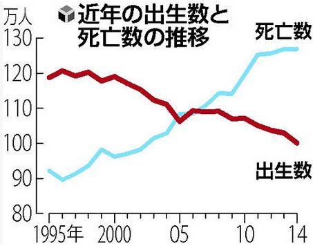 日本去年出生人口创新低 少子化恐加剧