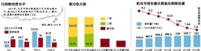 北京去年平均8天有一次重污染 重污染天数少13天
