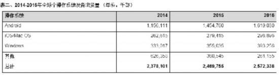2014年安卓设备突破10亿 2015年手机增3.7%