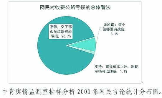 抽样分析2000条网民言论统计分布图。中青舆情监测室/制图
