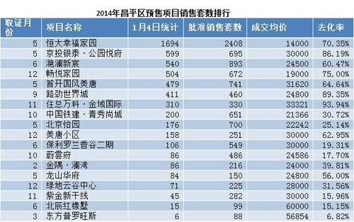 2014北京新拿证楼盘去化五成 房山大兴项目集中释放