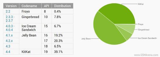 安卓4.4装机率44% 看最新安卓版本占比