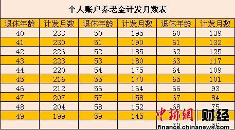中国新年伊始祭出改革重拳养老金双轨制20年终破除