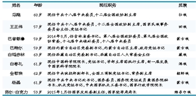 """媒体盘点:9位少数民族""""中央委员""""现任何职"""
