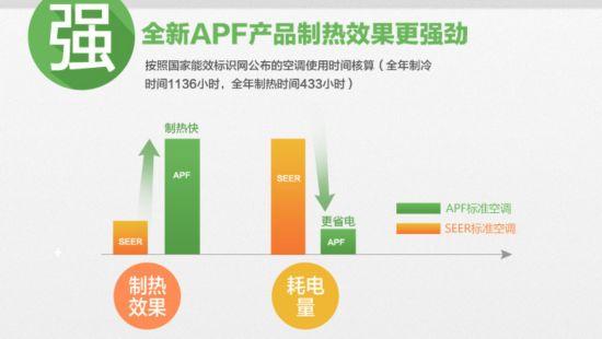 APF双模节能 海信空调金秋风暴来袭