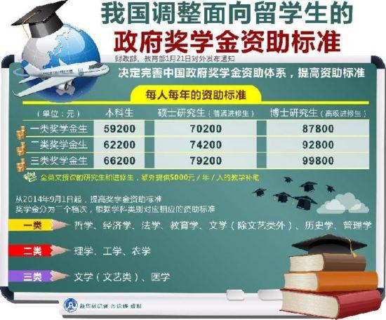 (图表)[教育]我国调整面向留学生的政府奖学金资助标准