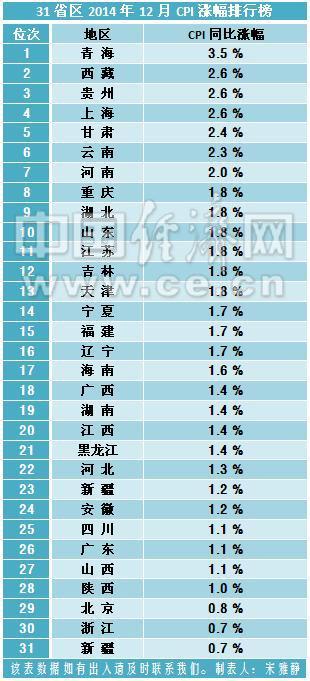 中国各省面积人口_2012各省人口排名