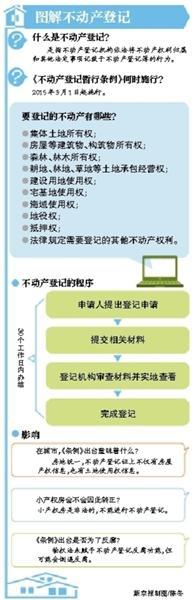 不动产登记机构设置有初步方案 7部门组统一联席会