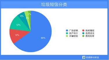 2014移动安全报告:垃圾短信数量全年超四百亿