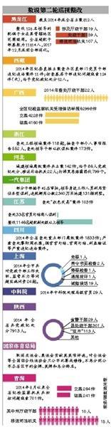 """中央第二轮巡视:8省存在领导""""身边人""""腐败"""