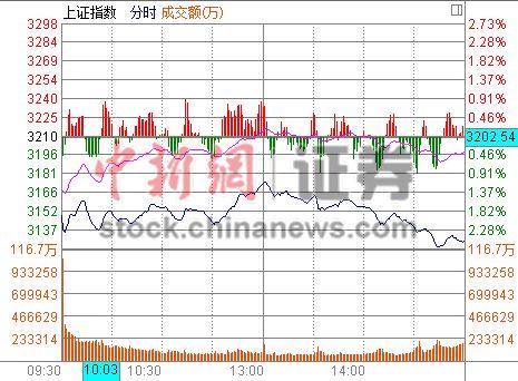 A股2月开门黑沪指大跌2.56%失3200五大利空打压