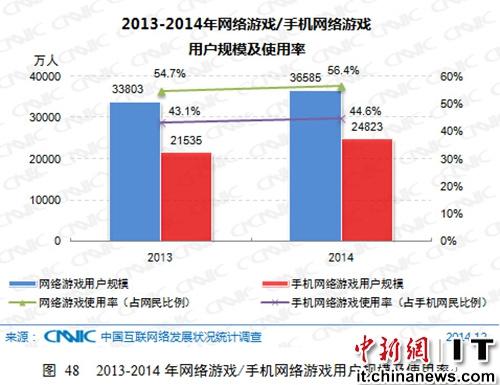 国内网游用户规模达3.66亿手机网游用户占67.76%