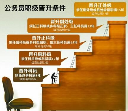解读公务员职级具体晋升条件 基层公务员涨薪三成/图