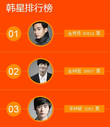 金秀贤领跑韩星在华影响力 金钟国位列第二