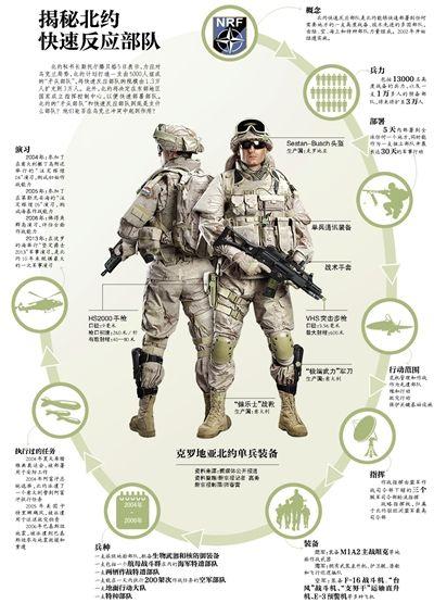 揭秘北约快反部队 包括1.3万名高度战备兵力