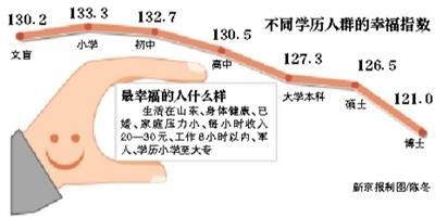 居民幸福感调查:博士学历最低 山东指数最高