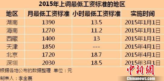 多地上调最低工资标准 海南最低1270元/月