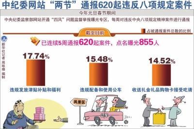 中纪委两节期间点名855人 违规发福利等突出