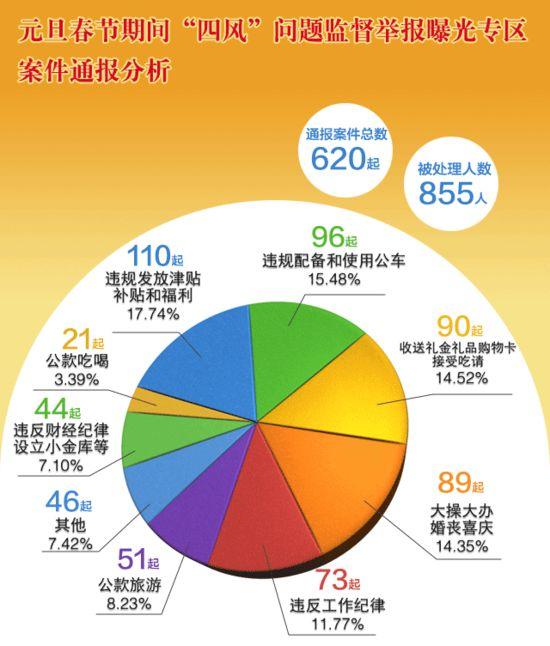 中紀委網站5周點名曝光855人 隱形四風問題禁而不絕