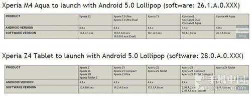索尼MWC还有新品 Xperia M4 Aqua将亮相