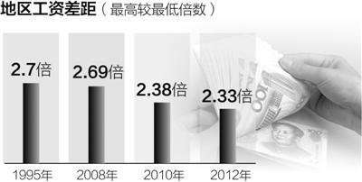 人社部:北京上海位于薪酬第1梯队 平均工资超7万