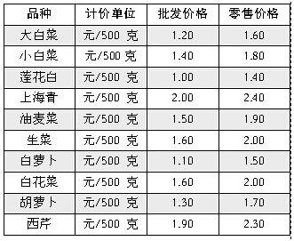 海口平价菜销售延长至3月31日 共10个品种