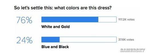 """""""蓝黑白金""""裙子引发热议 国外多数人支持白金"""