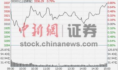 央行降息沪指涨0.78%两会题材概念股爆发