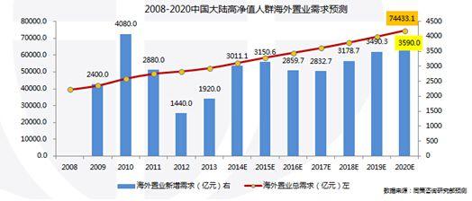 2020年中国海外置业需求总规模约7.44万亿