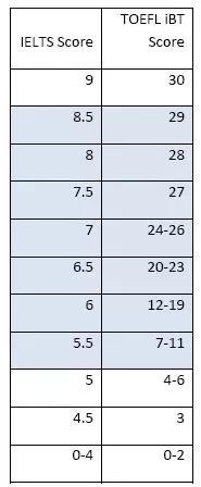 托福雅思分数换算对比表