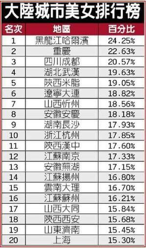 中国美女城市排行榜出炉 哈尔滨美女多重庆第二--房产--人民网godjj歌單