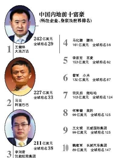 福布斯富豪榜:王健林重成中國內地首富