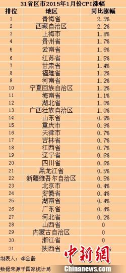 31省份1月份CPI涨幅普降3省零增长1省负增长