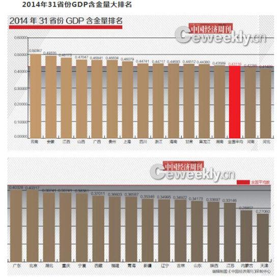 2014年31省份GDP含金量排名:海南居全国前十