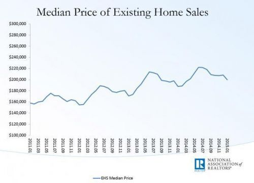 美国成屋销售疲软 与房价不匹配