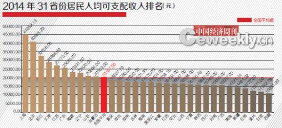 朝鲜人均可支配收入
