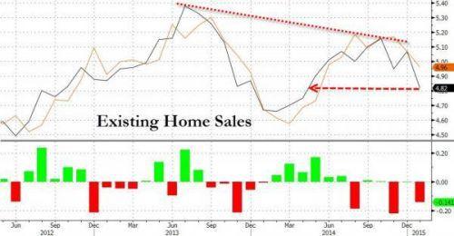 分地区看,各地区成屋销售都大幅下滑。其中,西部地区跌幅最大。