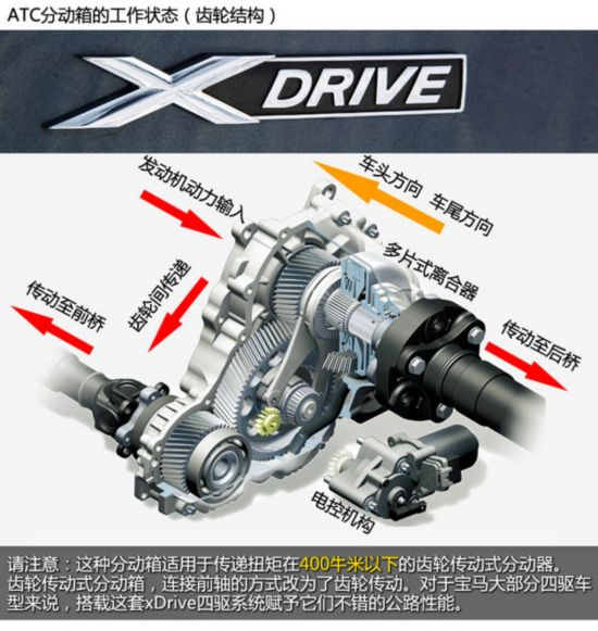 【华晨宝马528Li xdrive车型上使用的分动箱 ATC 35L】   根据车型的不同,宝马xDrive的结构也有所不同,而不同点主要集中于中央分动器上。如输出扭矩在400牛米以下的车型,中央分动器采用齿轮传动;在400牛米以上的则采用链条传动。那么今天所说的华晨宝马3系和5系的xDrive车型,由于最大输出扭矩在350牛米,所与它们的中央分动器采用的是齿轮结构。   相比其它四驱系统的优势