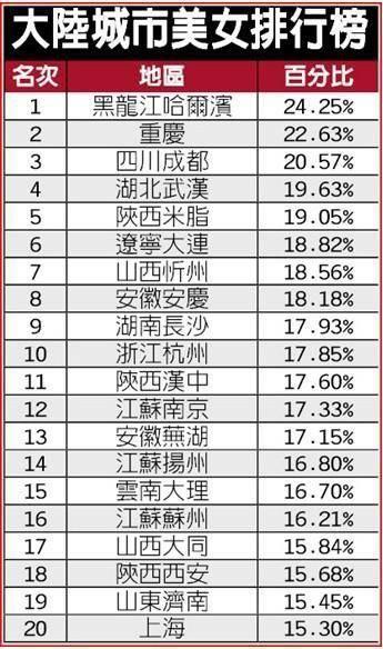 2104美女城市排行榜南京排名12 曝武大校花黄灿灿身份造假