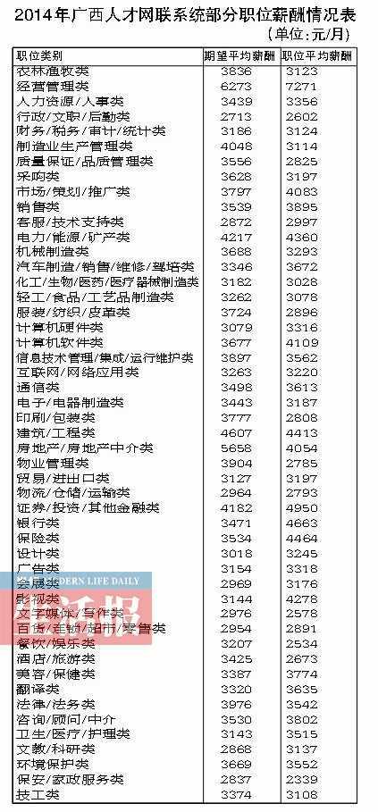 广西2014年平均薪酬3413元/月 看看你拖后腿了吗
