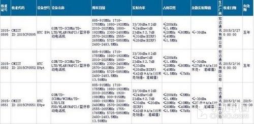 HTC E9获认证