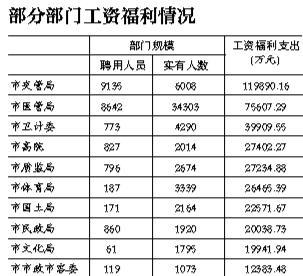 北京118个市级单位同日晒2015年预算 总额超1630亿
