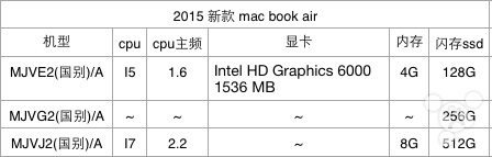 2015款13��MacBook Air配置提前曝光
