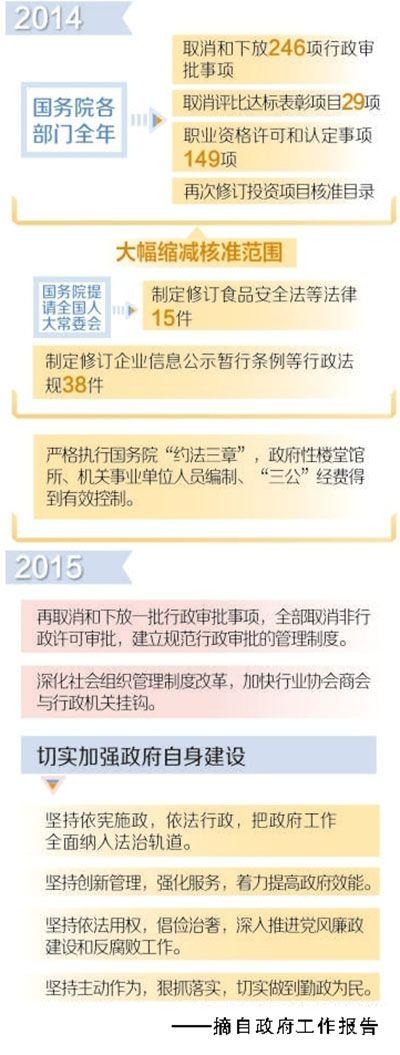 """2015两会:委员热议如何实现""""有权不任性"""""""