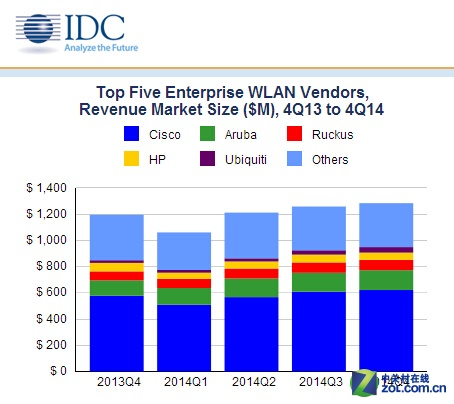 IDC:2014年4季度全球WLAN市场分析报告