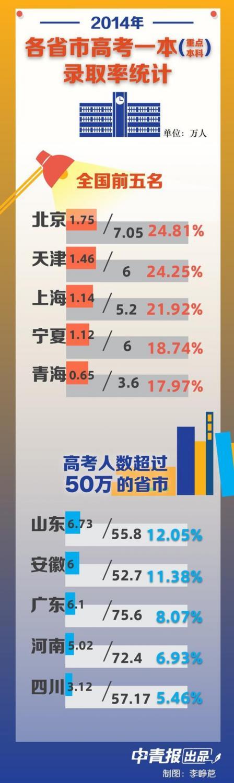 代表委员质疑高考选取率:北京1/4考生能上一本