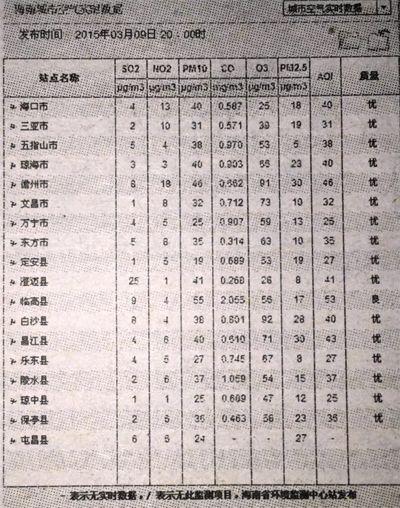 海南18市县今年起全面实现空气质量实时发布